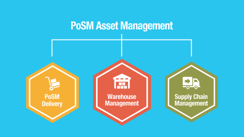 PoSM Asset Management