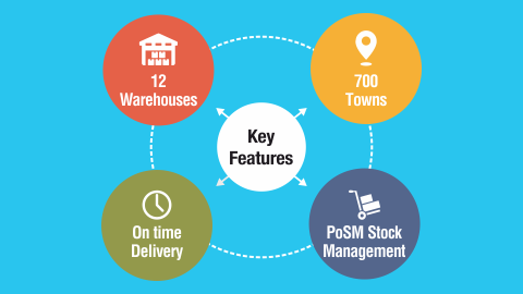 a description of supply chain management